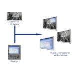 Grafische Darstellung der verschiedenen Ansichtsoptionen